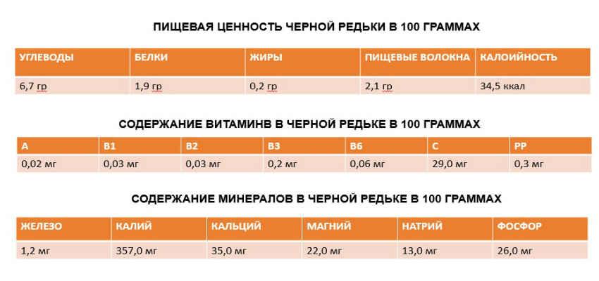 pishhevaya-tsennost-chernoj-redki