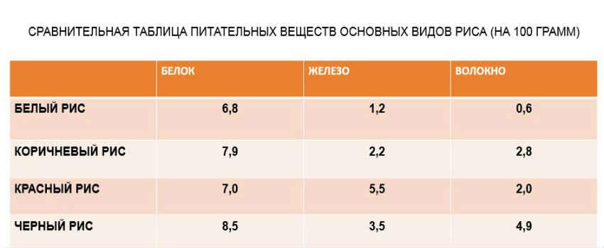 chernyj-ris-sravnitelnaya-tablitsa