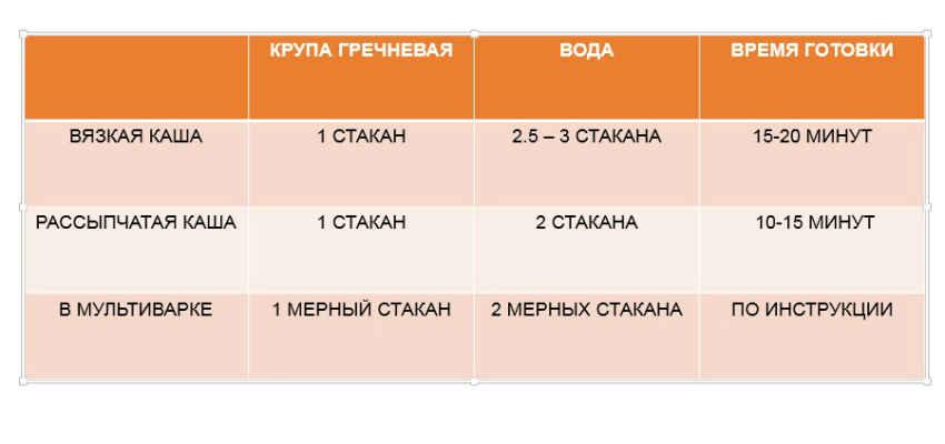 grechnevaya-kasha-tablitsa