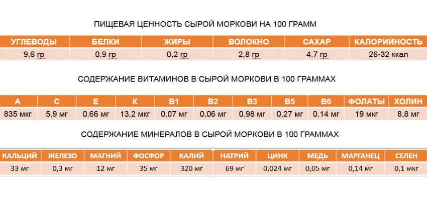 морковь-таблица-таблица пищевой ценности