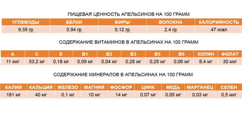 апельсины таблица пищевой ценности